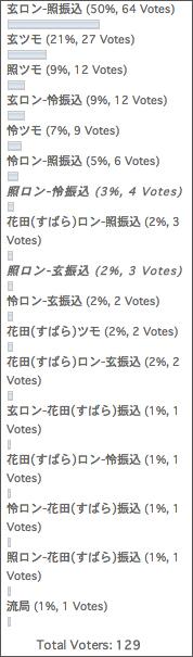 咲-Saki-まとめアンテナ第三回アンケート結果