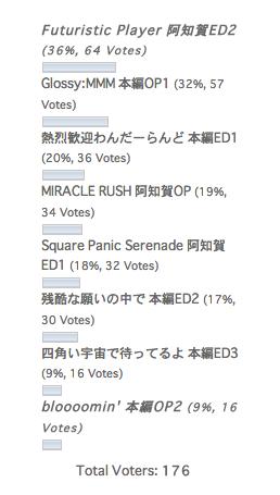 咲-Saki-アニメテーマソング人気ランキング