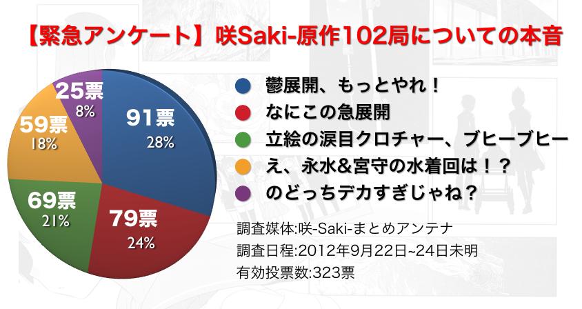 咲-Saki-102局困惑の展開アンケート結果